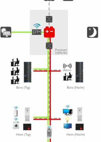 Energiespeichersystem batterX